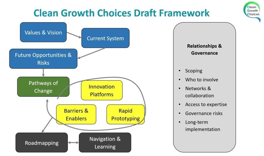 CGC draft framework